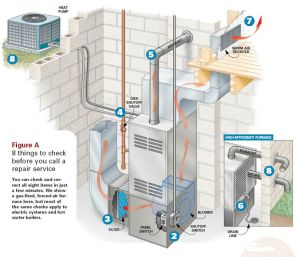 Furnace Installation Vancouver Ask About Govt Incentives